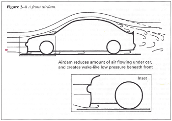 Diagram demonstrating the air flow over a vehicle with an air dam (From Competition Car Downforce by Simon McBeath)