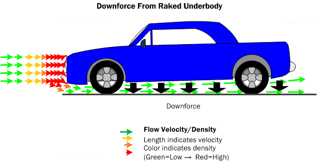 Car Aerodynamics Basics How To Amp Design Tips Free