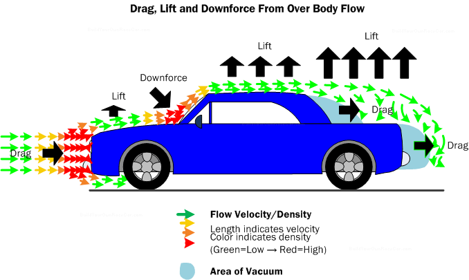 car aerodynamics basics  how