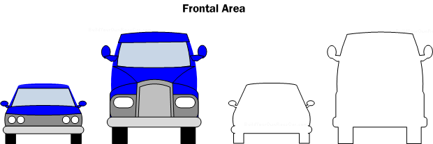 frontal area