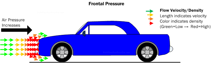Diagram D1. Frontal Pressure is a form of drag where the vehicle must push air molecules out of the way as it travels through the air.