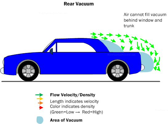 Diagram D2. Rear Vacuum (Also known as flow detachment) is another form of drag where the air the vehicle is passing through cannot fill the space of the hole left behind by the vehicle, leading to what amounts to a vacuum.