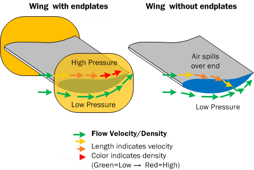 Car Aerodynamics Basics How To Amp Design Tips Free