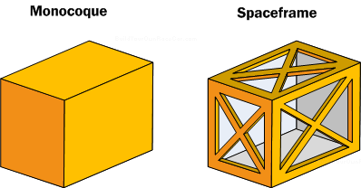"Diagram MC3. Monocoque box and ""equivalent"" triangulated spaceframe. (Rear of spaceframe not shown to keep diagram clarity.)"
