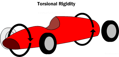 Diagram TR1. Torsional Rigidity. The less the chassis twists, the more torsionally rigid it is considered.
