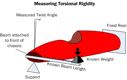 Diagram TR2. Method to measure torsional rigidity.