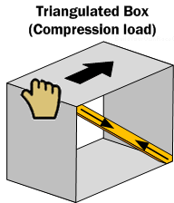 Diagram SF4. A triangulated box. The force applied to the box compresses the cross-member, potentially buckling it if the force is sufficient.