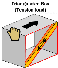 Diagram SF3. A box with a cross-member forms two triangles (Shown in red) and is said to be triangulated. The force applied to the box is trying to pull the cross-member apart.