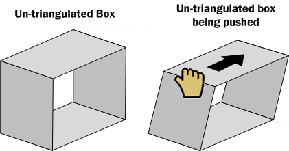 Diagram SF2. An untriangulated box (One missing its sides) is easily warped.