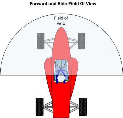 Diagram SP1. Forward and side field of view should be at least 180 degrees.  Even more is useful as the driver can turn their head slightly to pickup competitors in their peripheral vision.