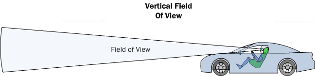 Diagram SP2. Vertical field of view should permit the driver to see the road surface ahead with enough detail to gauge its condition.   If the surface visible is too far away, resolution is lost and road condition can become vague.