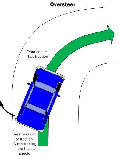 Car Handling Basics How To amp Design Tips FREE : HandlingOversteer from www.buildyourownracecar.com size 399 x 524 png 31kB