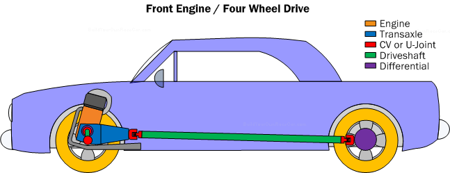 Diagram PC3. Front engine/four wheel drive powertrain configuration.  Maximum acceleration is possible with all four wheels driving, but weight distribution and suspension design are still key to putting down the power efficiently.