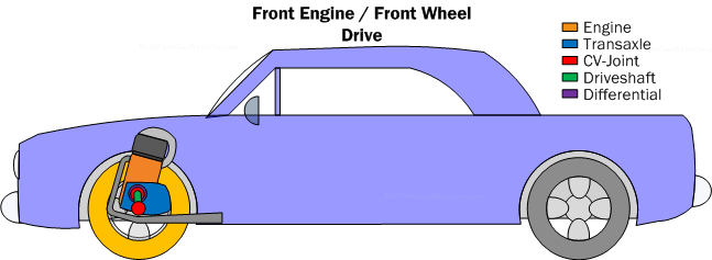 Diagram PC3. Front engine/front wheel drive powertrain configuration.