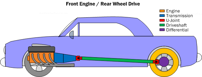 Diagram PC1. Front Engine/Rear Wheel Drive Configuration reduces the packaging tightness found in mid-engine/rear wheel drive configurations.