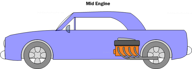 Diagram EC2. Mid-Engine layout.