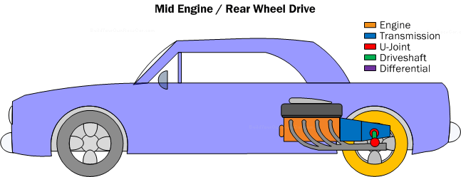 Diagram PC4. Mid-Engine/Rear Wheel Drive powertrain configuration has multiple advantages which enable it to handle very well.