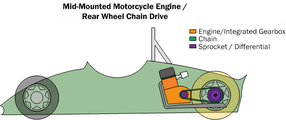 Diagram PC5. Mid-mounted motorcycle engine with rear wheel chain drive.  This powertrain is one of the most popular for scratch builders because of the integrated engine/gearbox.