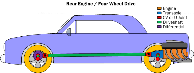 Diagram PC8.  Rear engine/four wheel drive powertrain.  The natural extension to the Rear engine/rear drive concept, having more weight up front and more traction ensures better performance.