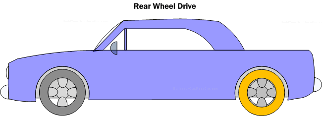 Diagram DC1. Rear Wheel Drive Configuration has the advantage of superior traction from weight transfer during acceleration (Over front wheel drive).