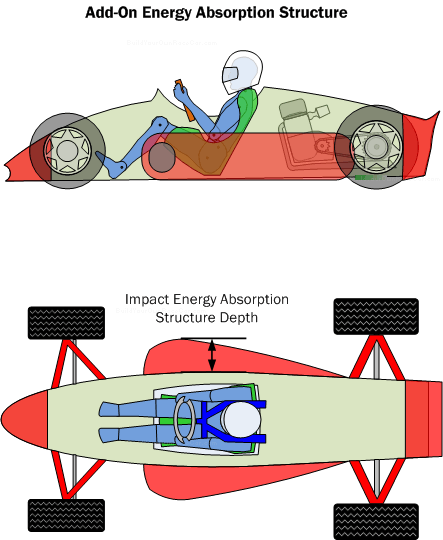 Diagram IEA3.  Add-on impact energy absorption structures are separate from the occupant safety cell which enables them to be upgraded and replaced.  However their design and fastening must ensure they do not become detached in the worst of crashes.