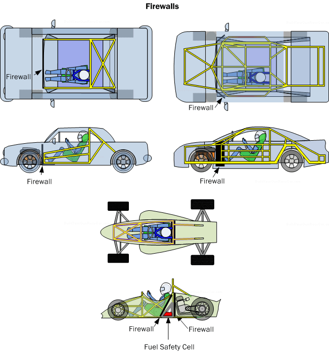 Diagram FW1. Firewalls in various types of vehicles.  The goal is to seal off areas where fires could potential occur to ensure no flames or combustibles make it into the cockpit (including liquids).