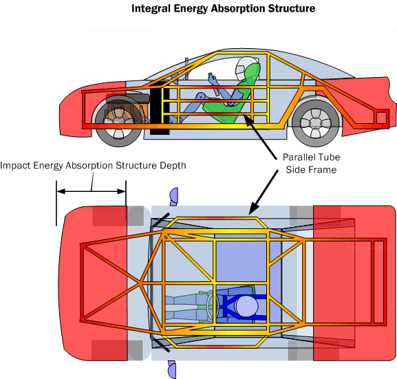 Diagram IEA2. The integral impact energy absorption structure integrates an outer crushable structure with an inner protective safety cell.