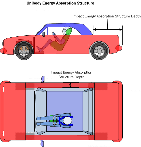 Diagram IEA1.  Unibody vehicle impact energy absorption structure.  Modern production-based vehicles are designed to absorb energy and protect occupants in a variety of crash situations.  However side impact energy absorption is limited due to the requirements for interior passenger space and doors