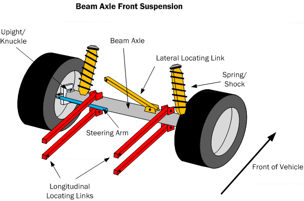 Transfer Case Parts >> Car Suspension Basics, How-To & Design Tips ~ FREE!