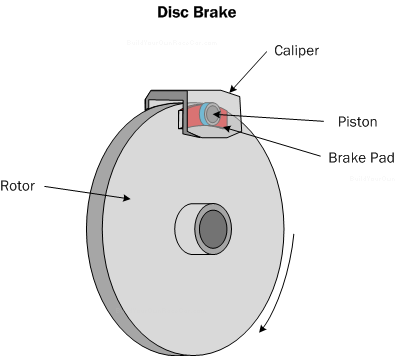 Diagram B1. Disc brake