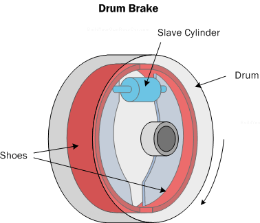 Diagram B3.  Drum brake