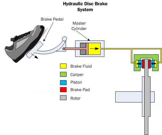 Diagram B2. Hydraulic disc brake system showing a cross-section of the master cylinder and caliper.