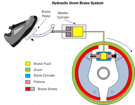 Diagram B6. Hydraulic drum brake system showing a cross-section of the master cylinder and drum assembly.