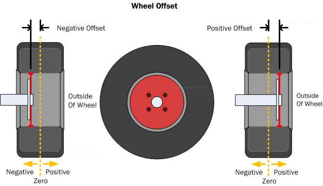 Diagram WH1. Wheel offset is the distance, positive or negative from the wheel center line when viewed from the front.