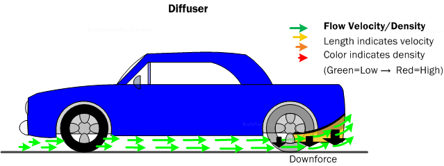Car aerodynamics basics how to design tips free malvernweather