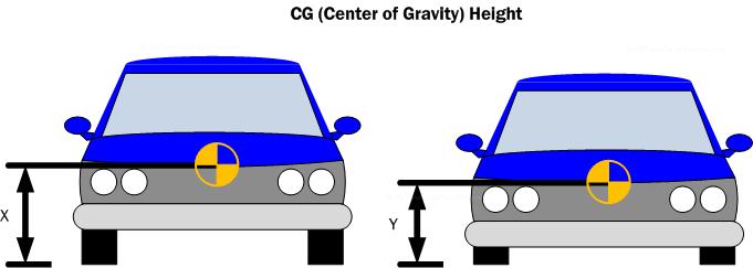 Car Handling Basics How To Design Tips Free