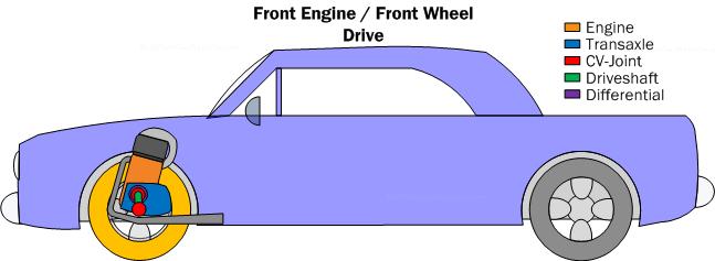 diagram pc3  front engine/front wheel drive powertrain configuration