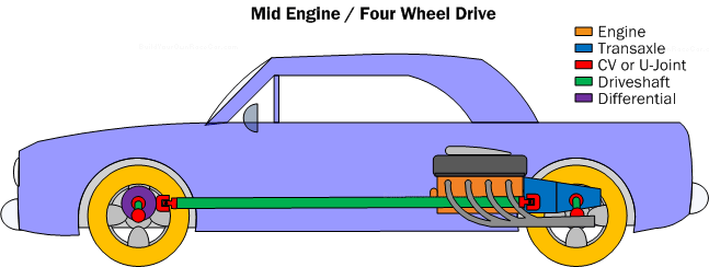 car powertrain basics how to design tips free rh buildyourownracecar com hybrid vehicle engine diagram vehicle engine diagram
