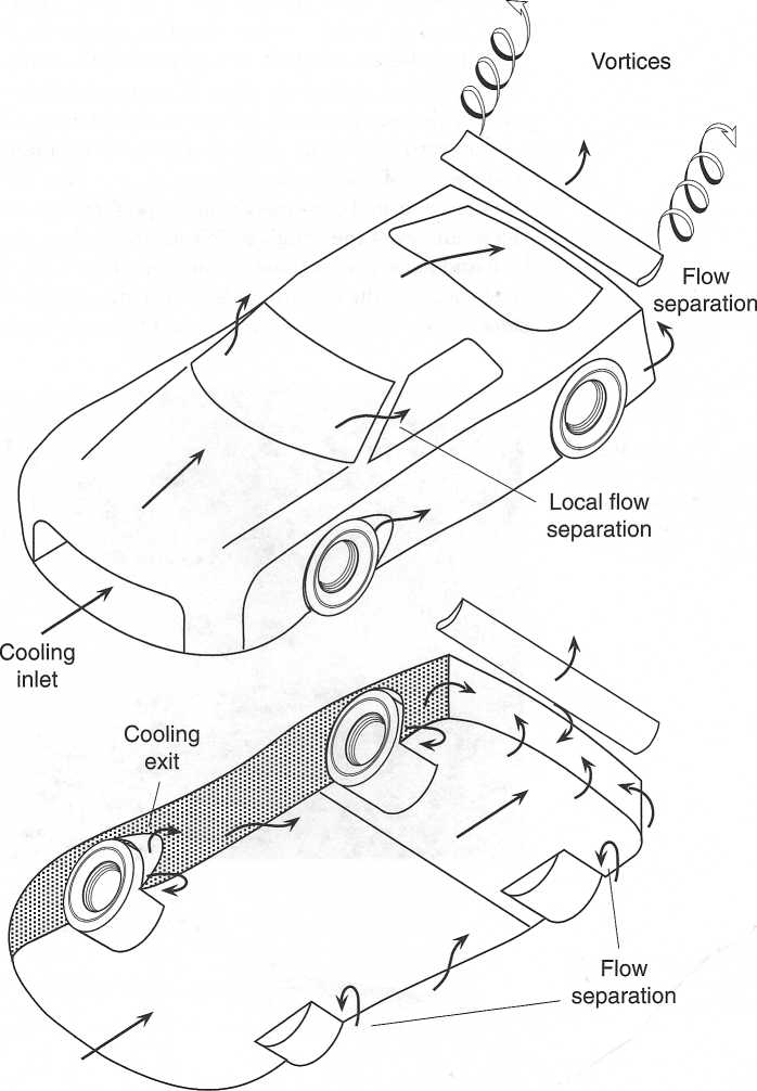 Full Review Race Car Aerodynamics Designing For Speed