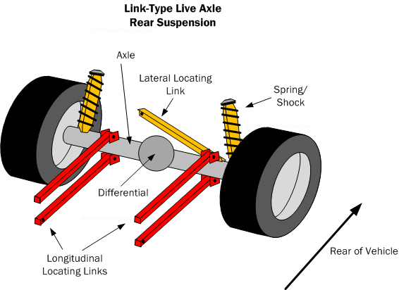 Car Suspension Basics How To Design Tips Free