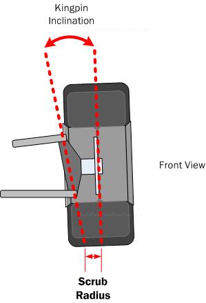 Car Suspension Basics How To Amp Design Tips Free