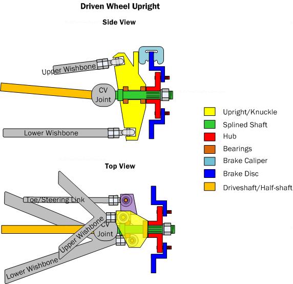 Phenomenal Car Suspension Basics How To Design Tips Free Wiring Digital Resources Funapmognl