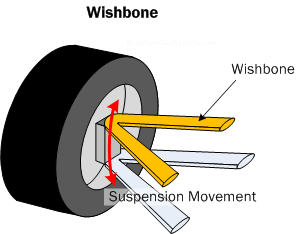 Car Suspension Basics How To Amp Design Tips Free